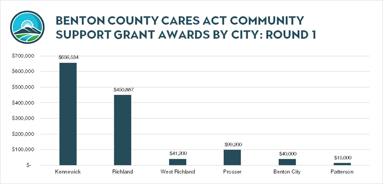 081820_CARES Grant Round 1 Award by City
