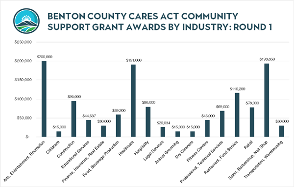 Round 1 Grant Awards by Industry -