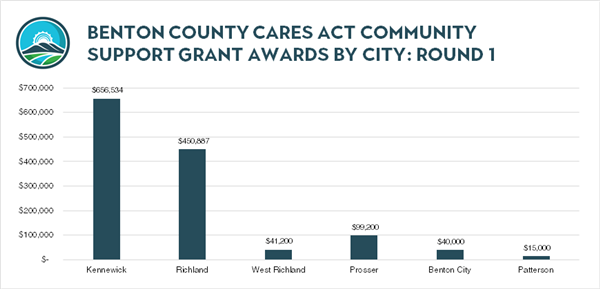 Round 1 Grant Awards by City -